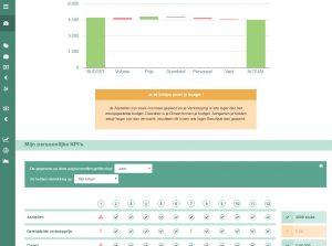 finally dashboard grafieken sinergio precipio